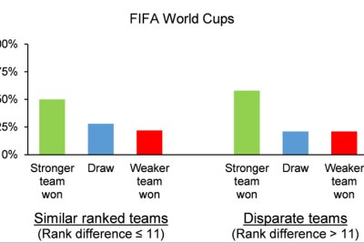 Outcomes at last 5 FIFA World Cups.