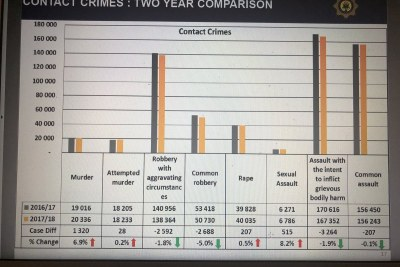 Major General Sekhukhune says a two-year comparison of contact crimes shows that murder went up by 6.9% - from 19016 in 2016/17 to 20336 in 2017/18.