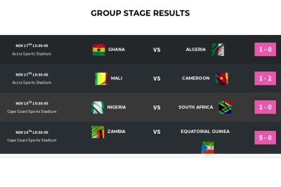 Group stage results.