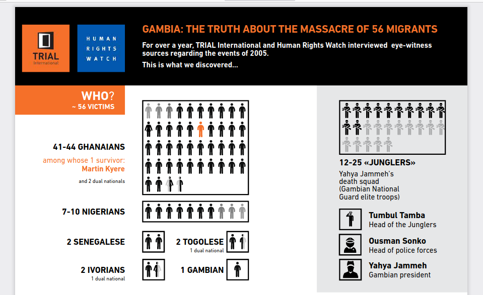 Gambia Truth Commission Opens Hearings on 2005 Migrant Massacre